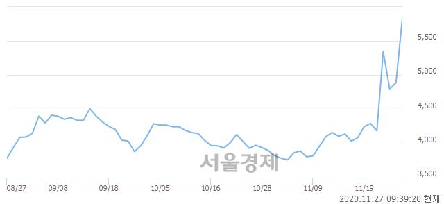 <코>유앤아이, 매도잔량 400% 급증