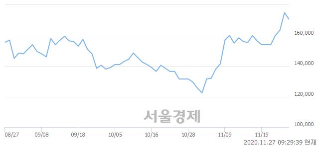 <유>SK이노베이션, 3.14% 오르며 체결강도 강세 지속(228%)