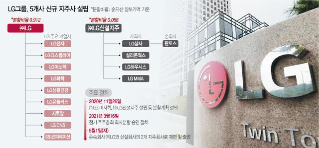 [특징주] 새 지주사 결성한 LG 관련주 '약세'