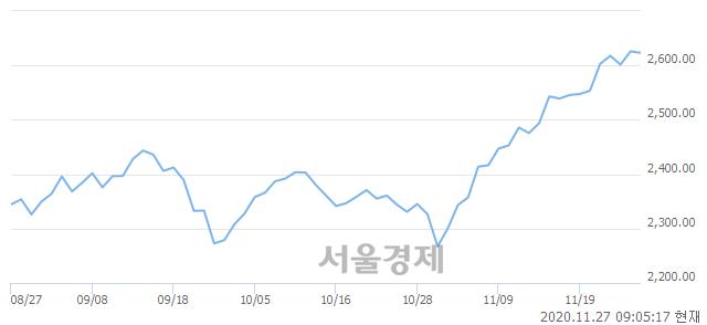 [개장 시황] 코스피 2624.80..  기관의 '팔자' 기조에 하락 출발 (▼1.11, -0.04%)