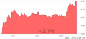 <코>엠에스오토텍, 상한가 진입.. +29.88% ↑