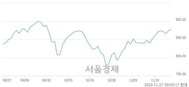 [개장 시황] 코스닥 876.37.. 개인의 순매수에 상승 출발 (▲1.84, +0.21%)