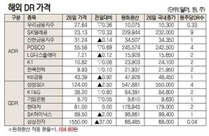 [표]해외 DR 가격(11월 26일)