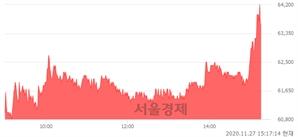 <코>아이큐어, 매도잔량 317% 급증