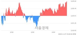 오후 3:20 현재 코스피는 43:57으로 매수우위, 매도강세 업종은 전기전자업(0.37%↑)
