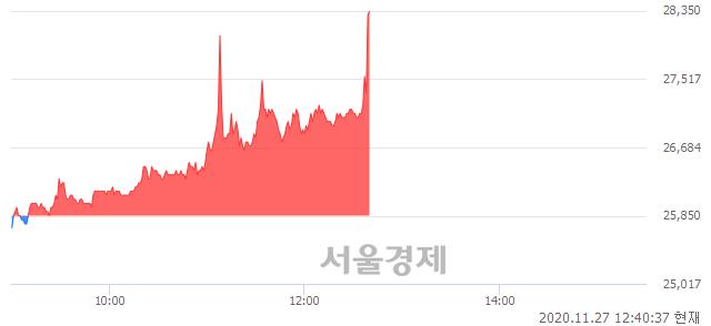 <유>아시아나IDT, 전일 대비 9.67% 상승.. 일일회전율은 10.37% 기록
