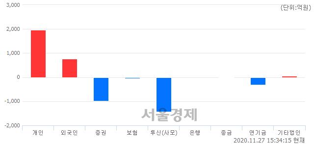 [마감 시황] 개인과 외국인의 동반 매수세.. 코스피 2633.45(▲7.54, +0.29%) 상승 마감
