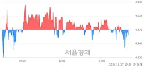<유>서연이화, 매수잔량 433% 급증