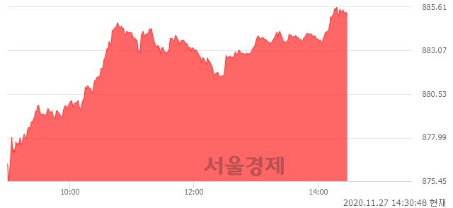 오후 2:30 현재 코스닥은 46:54으로 매수우위, 매도강세 업종은 방송서비스업(0.56%↑)