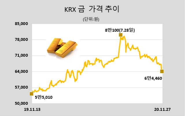 [표]KRX 금 시세(11월 27일)