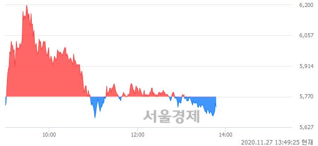 <코>한국팩키지, 매도잔량 429% 급증