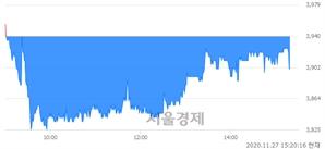 <코>HRS, 매도잔량 804% 급증