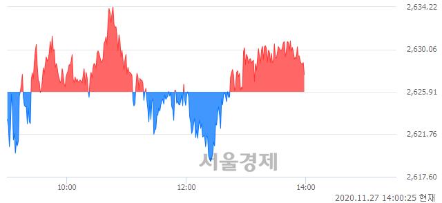 오후 2:00 현재 코스피는 43:57으로 매수우위, 매도강세 업종은 전기전자업(0.05%↑)