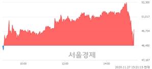 <코>유비쿼스, 매도잔량 486% 급증