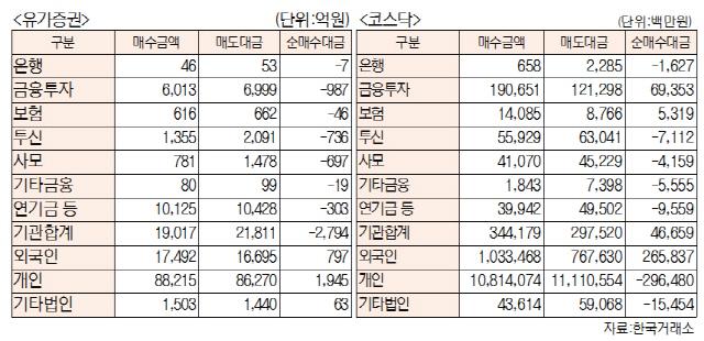 [표]유가증권·코스닥 투자주체별 매매동향(11월 27일-최종치)