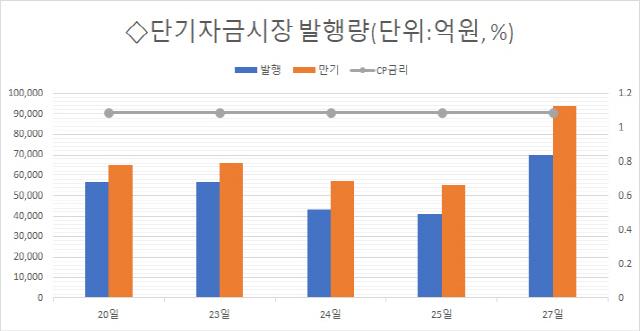 [마켓브리핑] 비상경영 효과 현대로템, 부채비율 363%→197% 절반 '뚝'