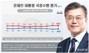 文 대통령 1.1%P·민주당 2%P…지지율 동시 상승