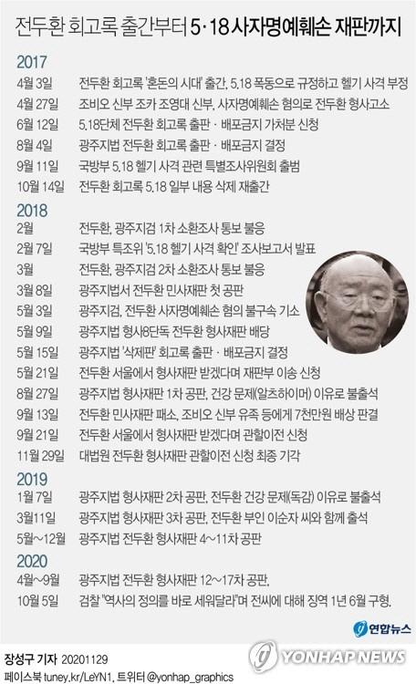 전두환 '5·18 헬기사격 목격' 고 조비오 신부 명예훼손 오늘 선고