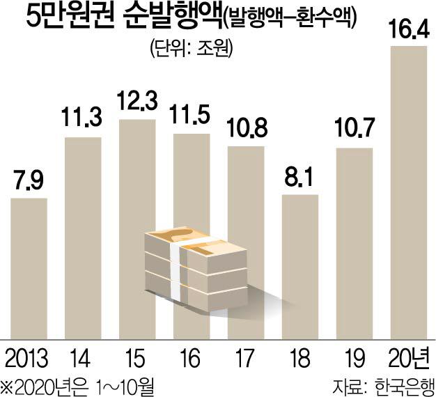 """코로나에 자취 감춘 5만원권…한은 """"지하경제 유입은 아냐"""""""