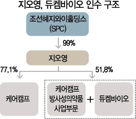 [시그널] 韓 바이오 꽂힌 블랙스톤, 방사성의약품 1위 듀켐바이오 품었다