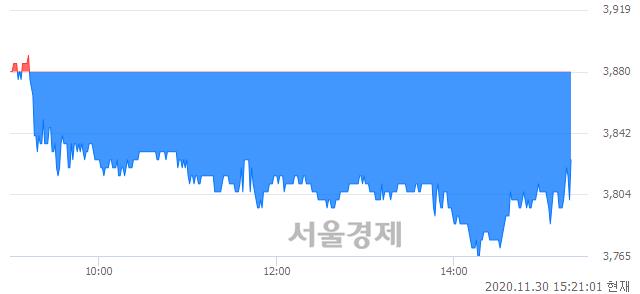 <유>금호타이어, 매수잔량 465% 급증