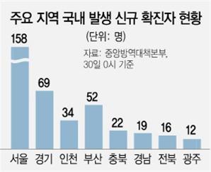 """이틀째 400명대 확진…""""1~2주 뒤 1,000명 될수도"""""""