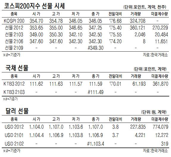 [표]코스피200지수·국채·달러 선물 시세(11월 30일)