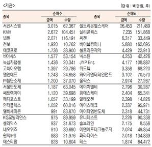 [표]코스닥 기관·외국인·개인 순매수·도 상위 종목(11월 30일)