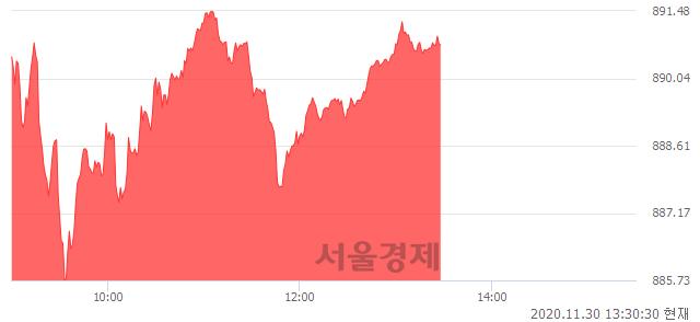 오후 1:30 현재 코스닥은 47:53으로 매수우위, 매도강세 업종은 방송서비스업(0.26%↑)