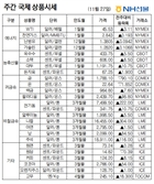 [NH선물/국제상품시황]1,700달러대로 내린 금, 주간 7% 이상 오른 원유