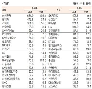 [표]유가증권 기관·외국인·개인 순매수·도 상위 종목(11월 30일)