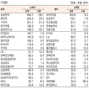 [표]유가증권 기관·외국인·개인 순매수·도 상위 종목(11월 30일-최종치)