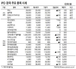 [표]IPO·장외 주요 종목 시세(11월 30일)