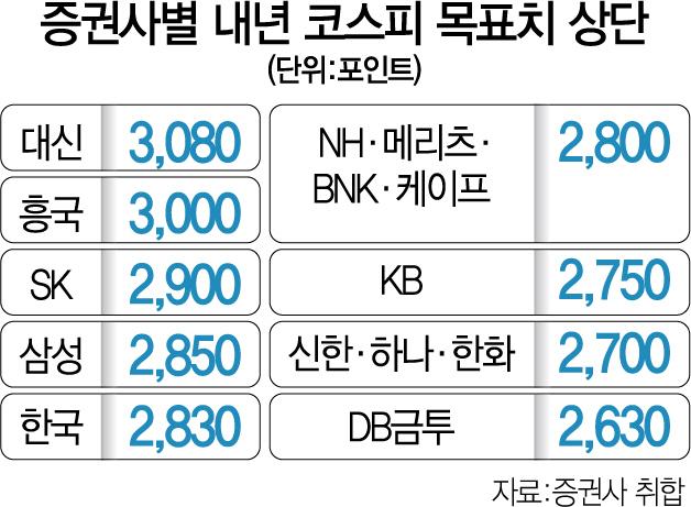 """대신증권 """"내년 코스피 3,080 간다""""...증권사 목표치 중 최고"""