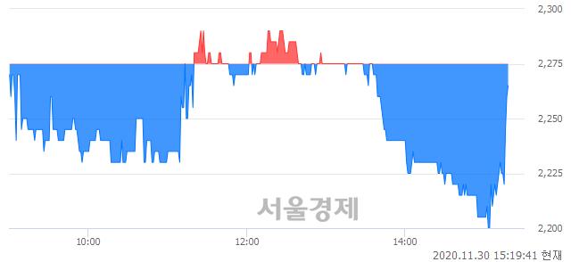 <코>스카이이앤엠, 매도잔량 903% 급증