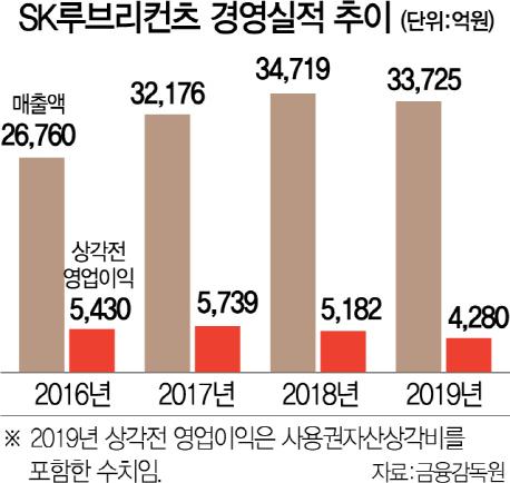 [시그널] SK루브리컨츠 49% 매각 이번엔 성공?...대형 PEF 등 6~7곳 경합