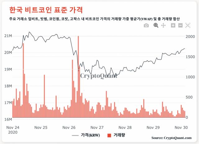 [노윤주의 비트레이더] BTC, 2,000만원 회복했지만…업계 '단기 조정 온다'