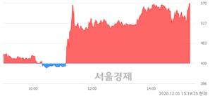 <코>씨케이에이치, 상한가 진입.. +29.84% ↑