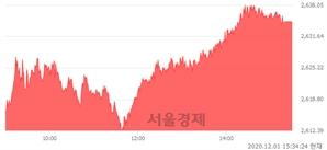 [마감 시황]  외국인과 기관의 동반 매수세.. 코스피 2634.25(▲42.91, +1.66%) 상승 마감