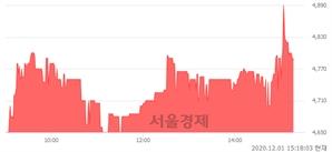 <코>엔지스테크널러지, 매수잔량 557% 급증