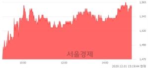 <코>MP한강, 6.12% 오르며 체결강도 강세 지속(128%)
