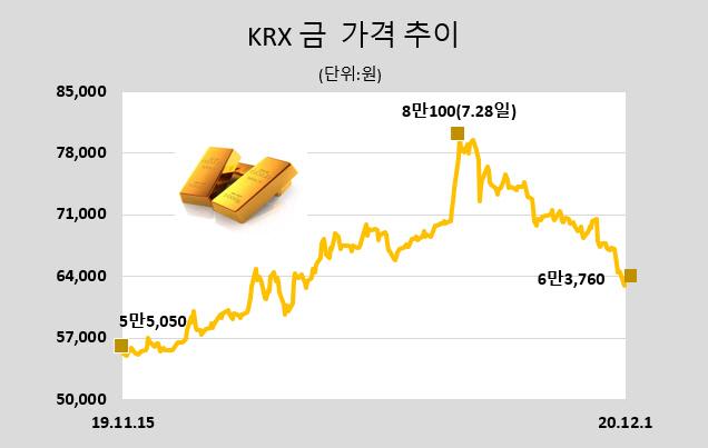 [표]KRX 금 시세(12월 1일)