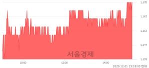 <유>엔케이, 3.08% 오르며 체결강도 강세 지속(151%)