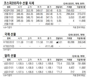 [표]코스피200지수·국채·달러 선물 시세(12월 1일)