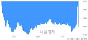 <코>명성티엔에스, 매수잔량 560% 급증