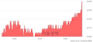 <유>한국항공우주, 3.44% 오르며 체결강도 강세로 반전(100%)