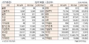 [표]유가증권·코스닥 투자주체별 매매동향(12월 1일)