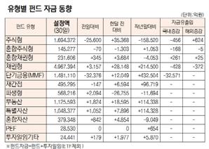 [표]유형별 펀드 자금 동향(11월 30일)