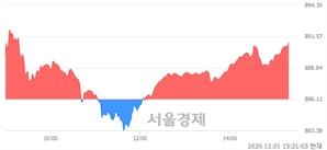 오후 3:20 현재 코스닥은 48:52으로 매수우위, 매도강세 업종은 인터넷업(0.17%↓)