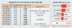 'MSCI신흥증시' 굴레 못 벗어나면...외인 '2조 매도 폭탄' 또 맞는다